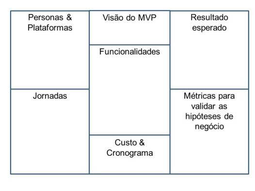 canvas MVP